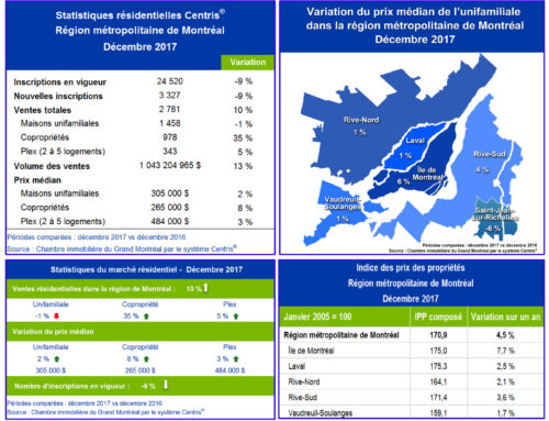 Statistiques de ventes résidentielles Centris® – décembre 2017 – Le marché immobilier résidentiel montréalais termine l'année de belle façon
