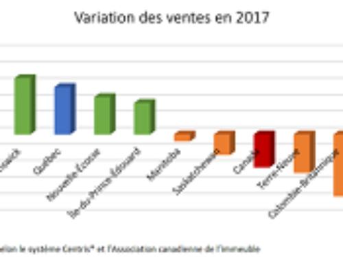La performance du marché résidentiel québécois se compare-t-elle à celle du reste du Canada ?