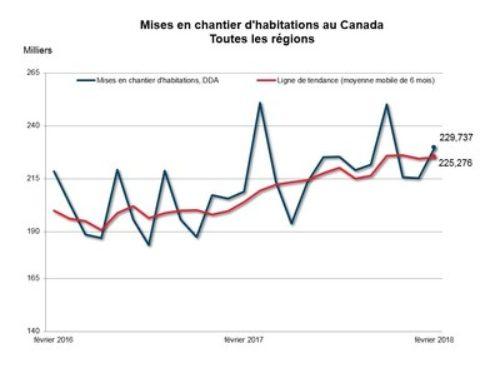 Tendance des mises en chantier d'habitations stable au Canada en février 2018