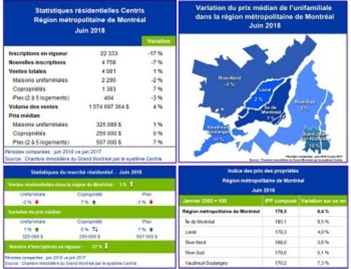 Statistiques de ventes résidentielles Centris – juin 2018 – Légère croissance des ventes en juin sur le marché immobilier résidentiel montréalais