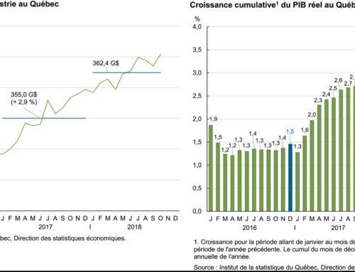 Hausse de 0,5 % du PIB réel du Québec en octobre 2018