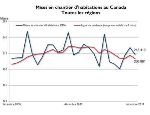 Baisse de la tendance des mises en chantier d'habitations au Canada en décembre