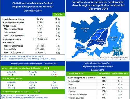 Le marché immobilier résidentiel montréalais termine l'année sur une bonne note