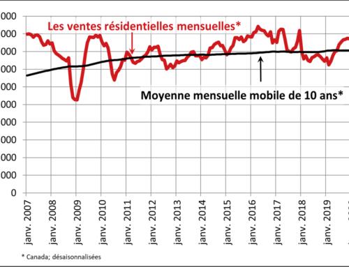 Les ventes résidentielles et les inscriptions connaissent une chute record au pays en avril 2020