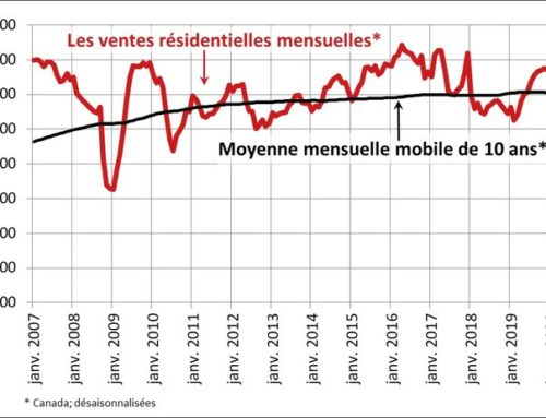 Les ventes résidentielles et les nouvelles inscriptions ont été à la hausse en mai