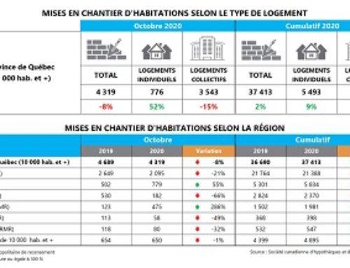 Premier recul des mises en chantier résidentielles en six mois au Québec