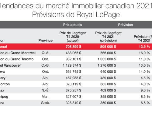 Tendances du marché immobilier canadien 2021 – Prévisions de Royal LePage